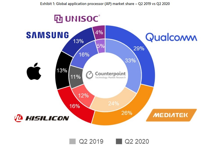 udziały procesorów Qualcomm MediaTek Huawei HiSilicon Apple Samsung q Q2 2020 2019