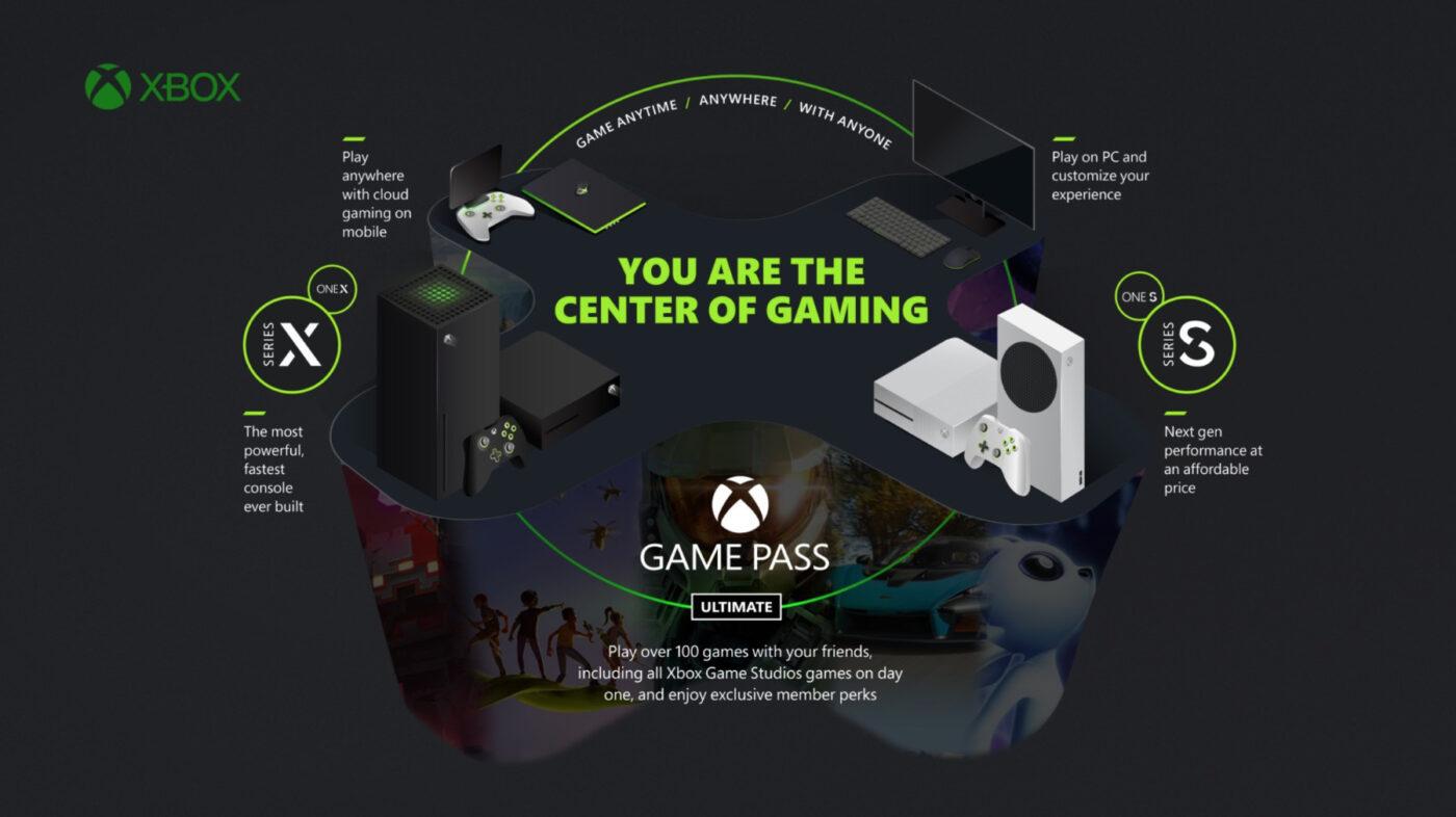 Xbox Series S Xbox Series X PC Xbox Game Pass Ultimate EA Play