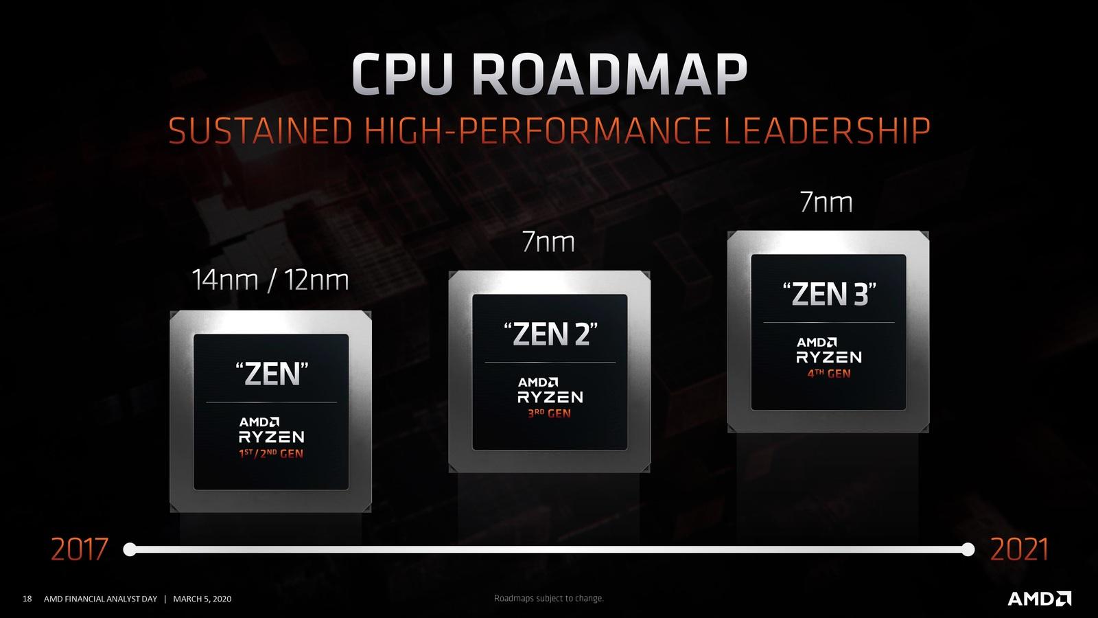 AMD Ryzen 5000 ZEN