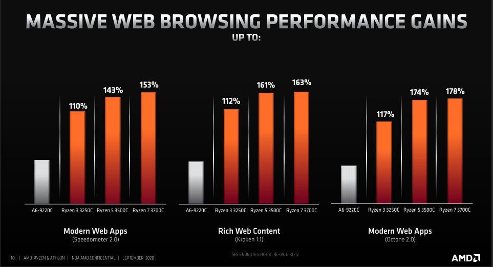 Premiera AMD Ryzen oraz Athlon 3000C