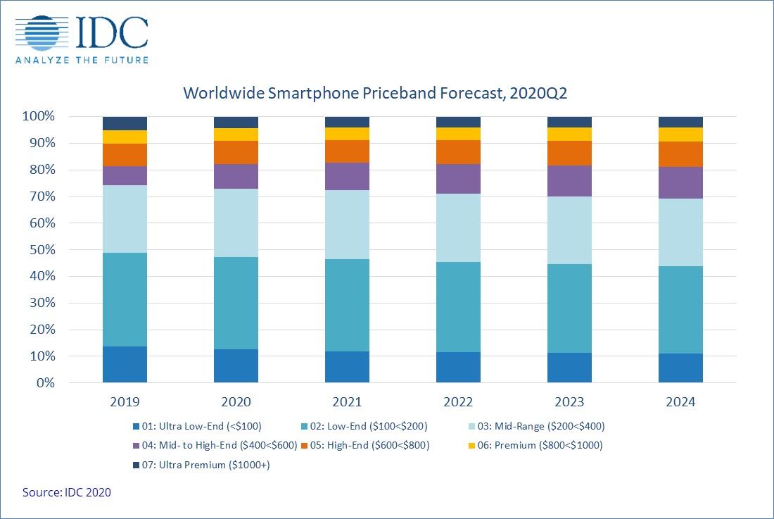Dostawy smartfonów w Q2 2020