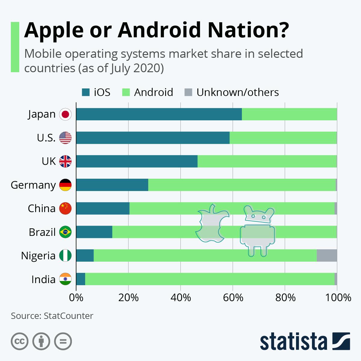 Android vs iOS z podziałem na kraje