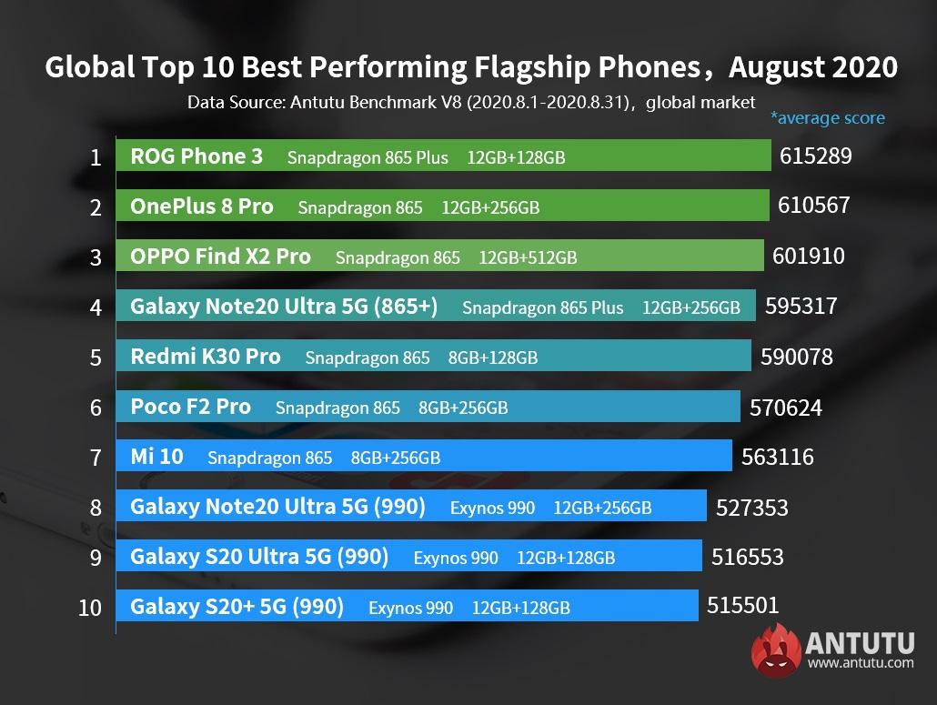 AnTuTu najwydajniejsze flagowe smartfony z Androidem sierpień 2020