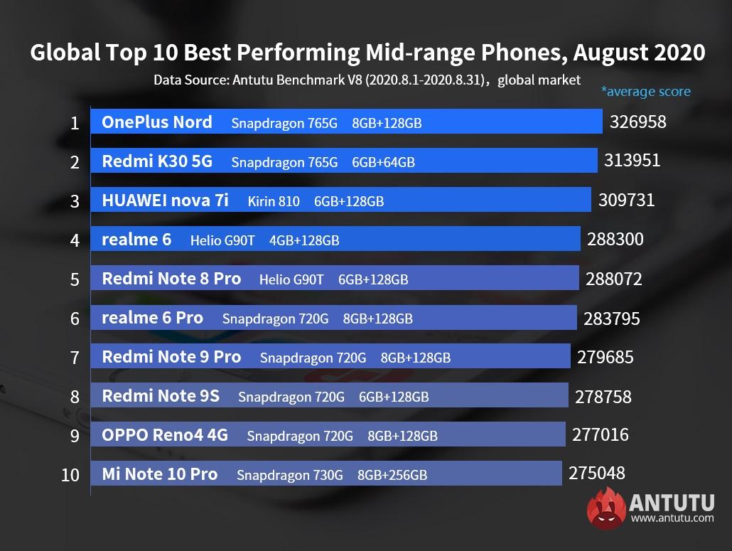 AnTuTu najwydajniejsze smartfony ze średniej półki z Androidem sierpień 2020