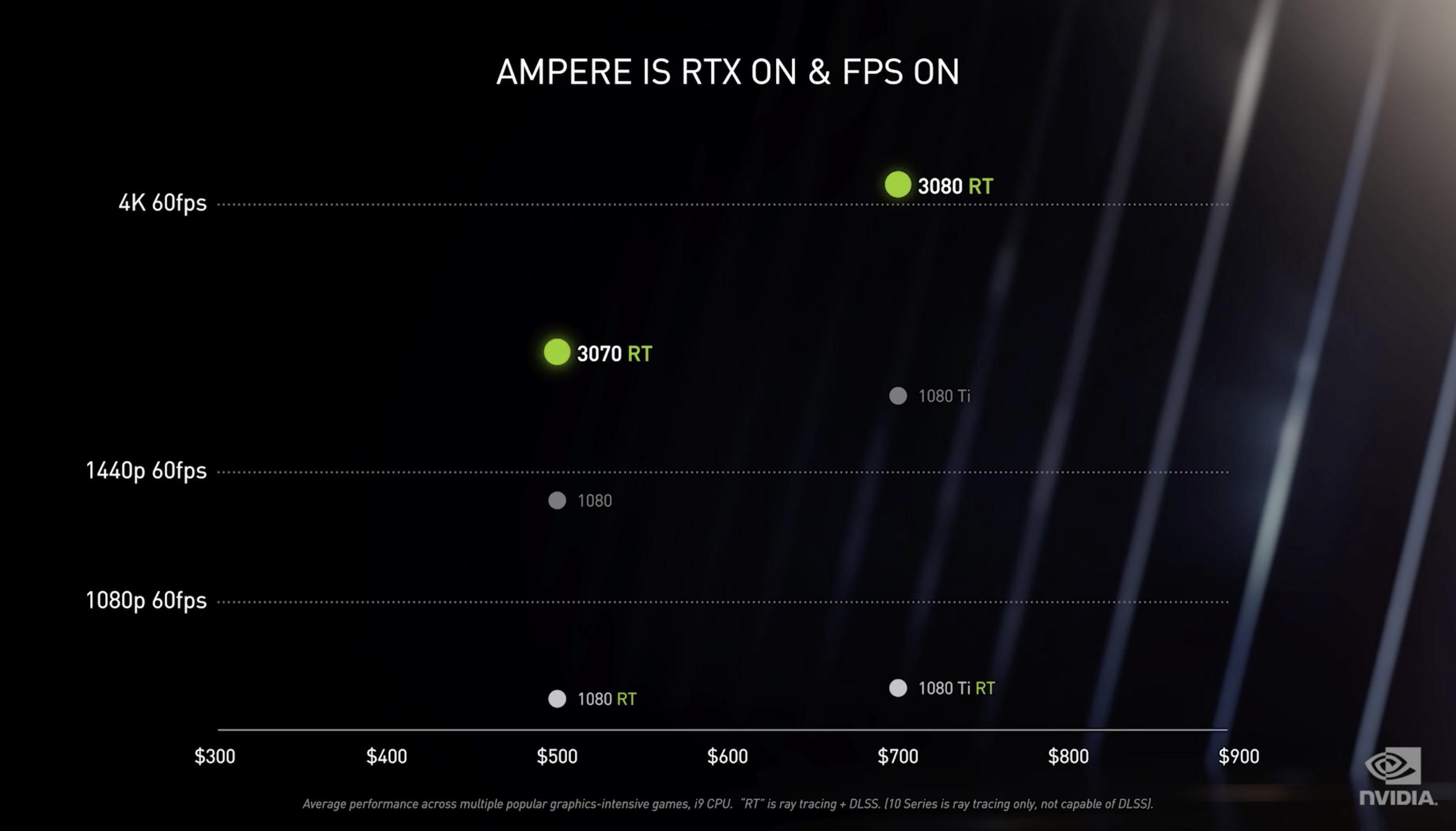 Nvidia RTX 3000 wydajność