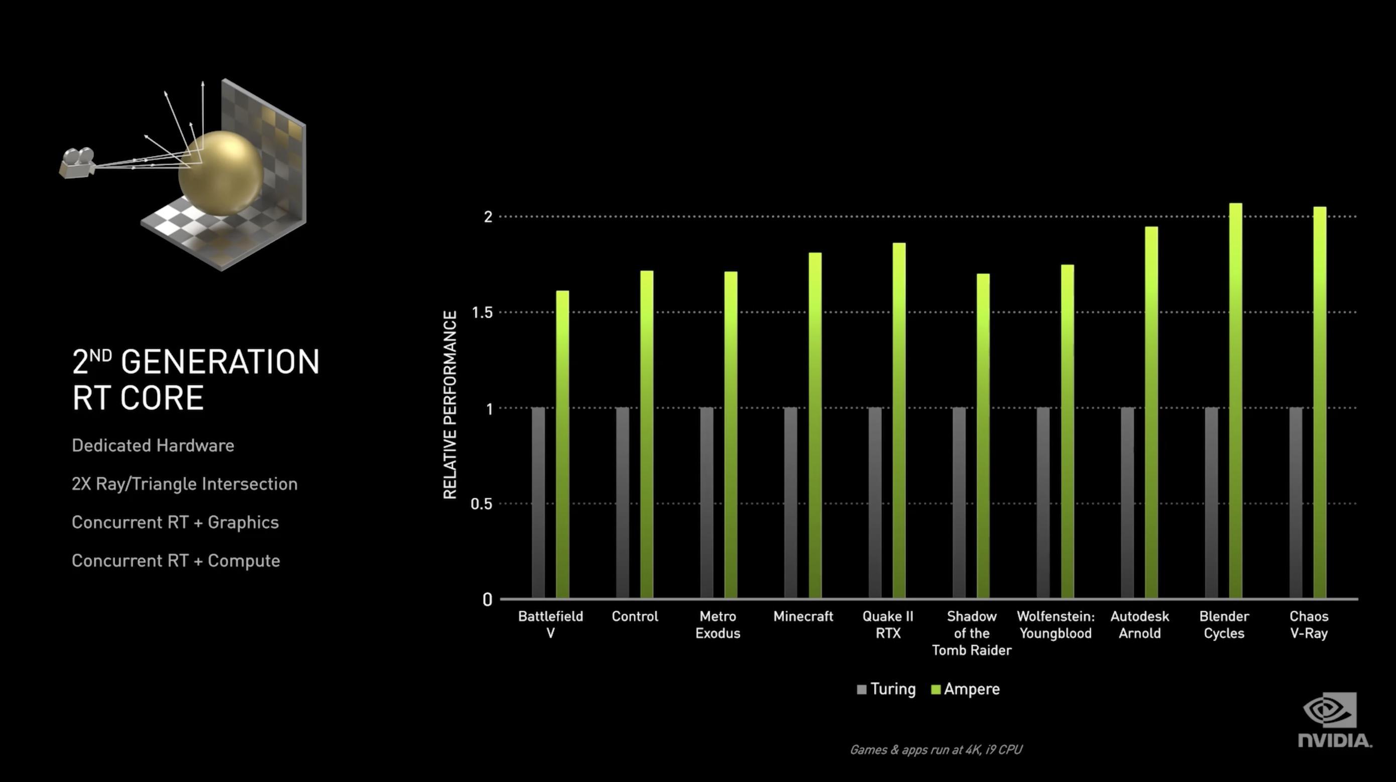 Nvidia Ampere wydajność