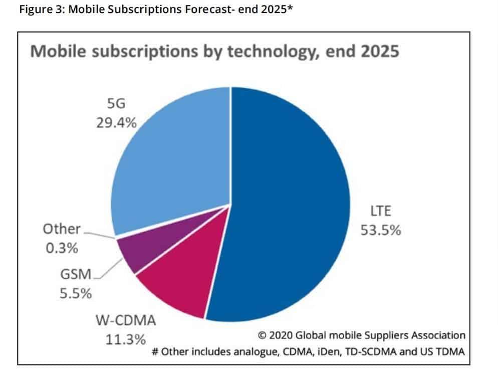 Raport Omdia pokazuje udziały w rynku konkretnych sieci komórkowych pod koniec 2025 roku. Dominują LTE i 5G