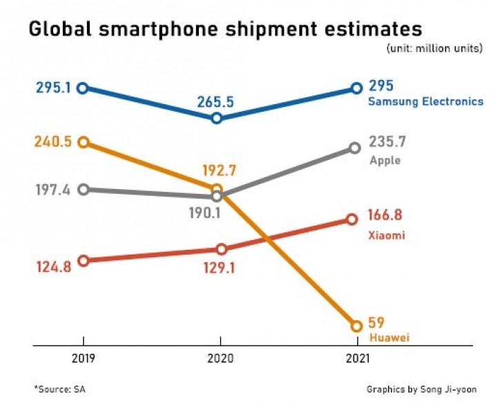 Samsung ma pozostać liderem na rynku smartfonów