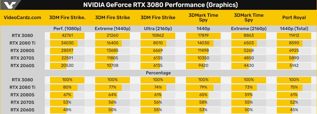 RTX 3080 na pierwszych testach w benchmarkach i grach: im wyższa rozdzielczość, tym większa przewaga