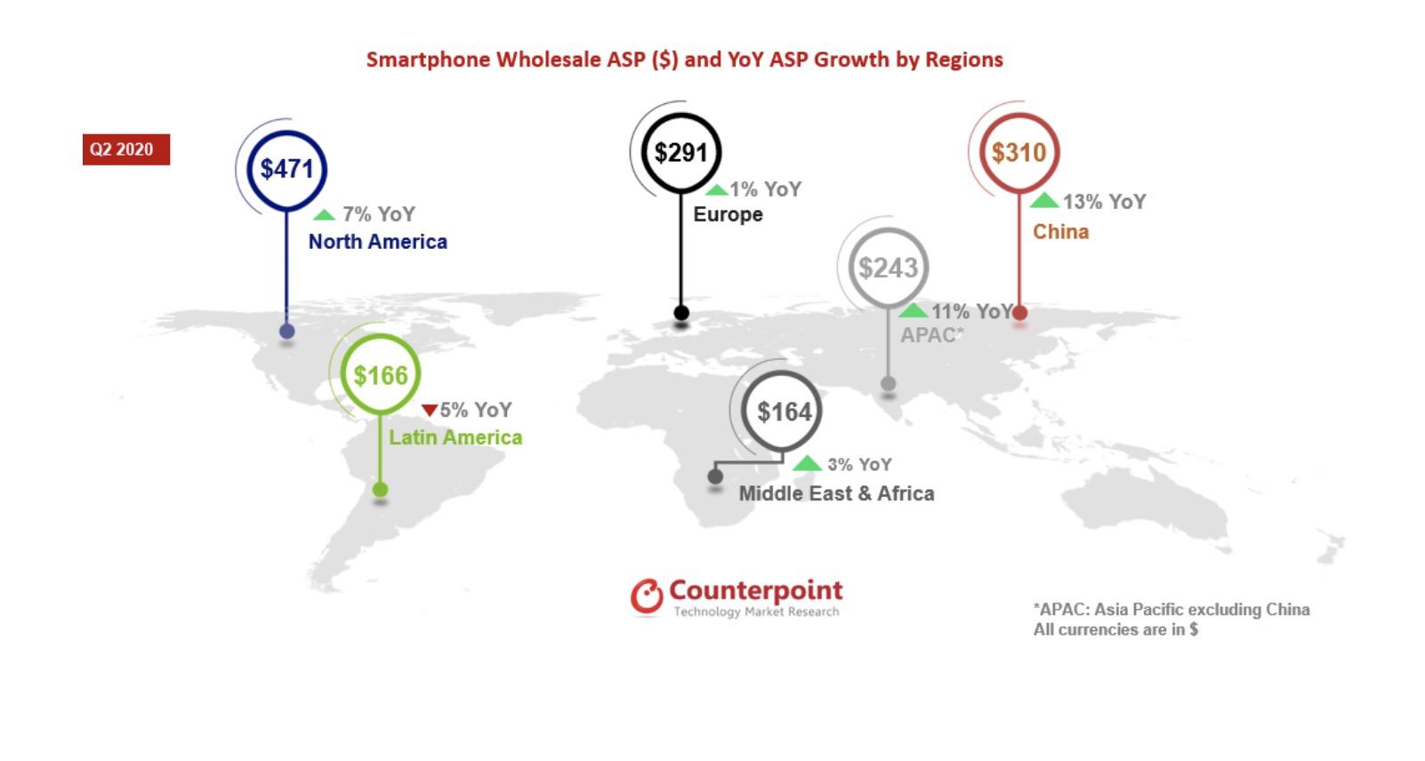 Sprzedaż smartfonów Q2 2020