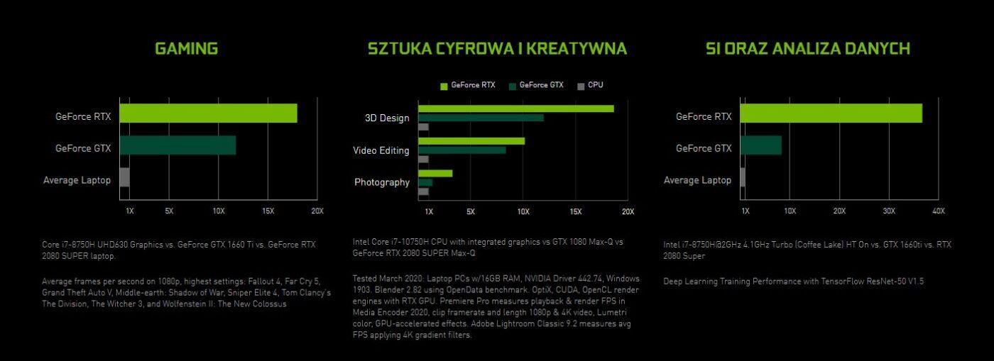 NVIDIA GeForce RTX wydajność