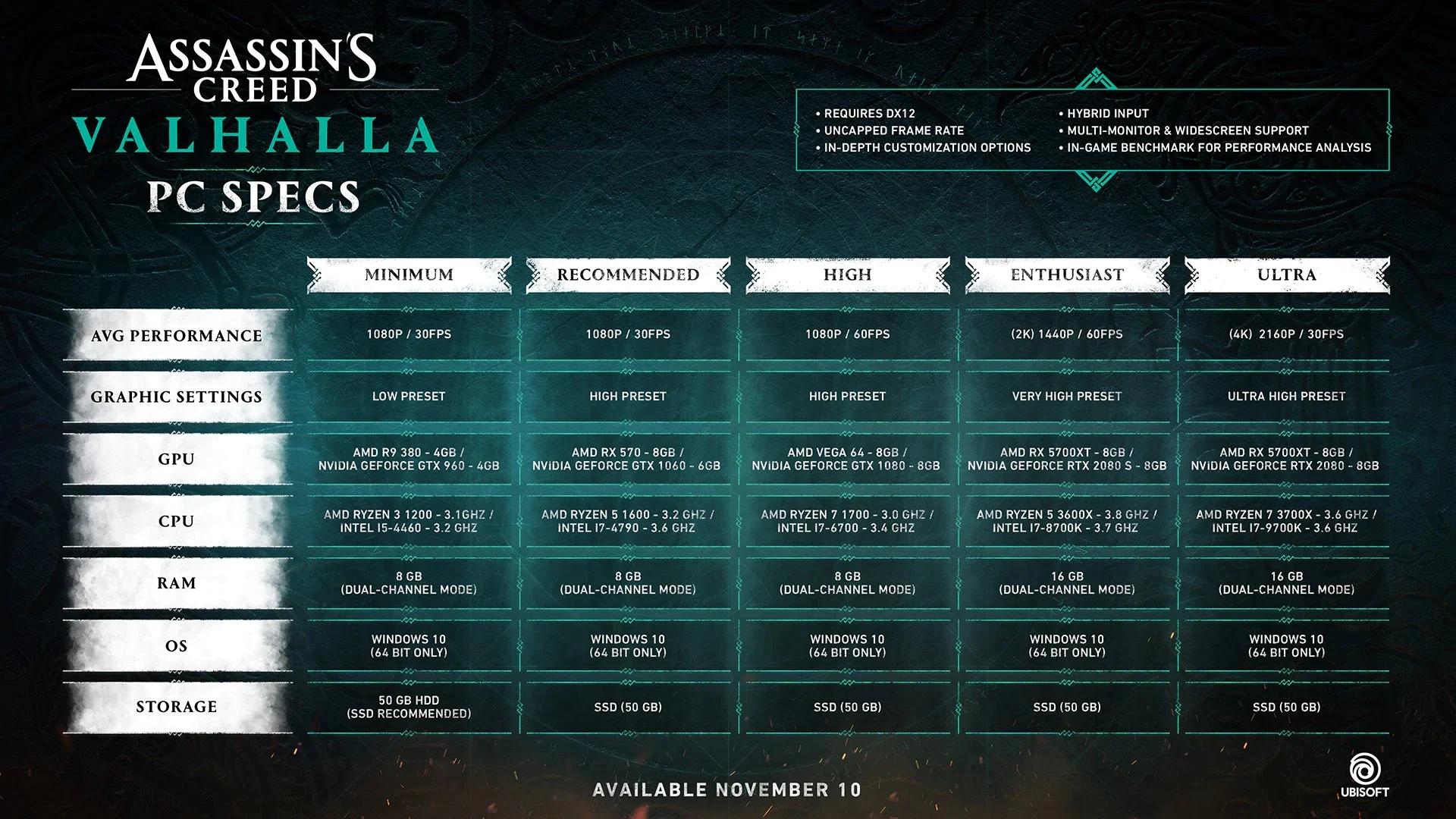 wymagania sprzętowe Assassin's Creed Valhalla