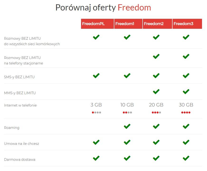 Premium Mobile oferta taryfy cennik