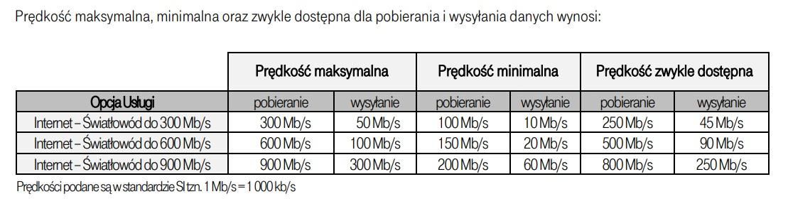 T-Mobile internet światłowodowy prędkości