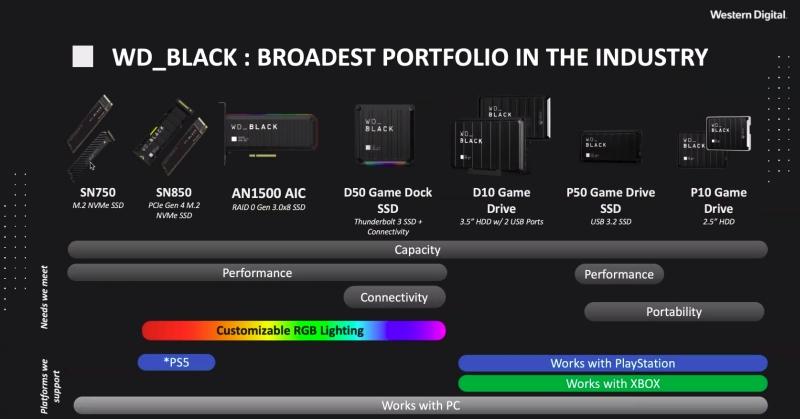 PlayStation 5 jednak pozwoli na rozszerzenie pamięci wbudowanej!