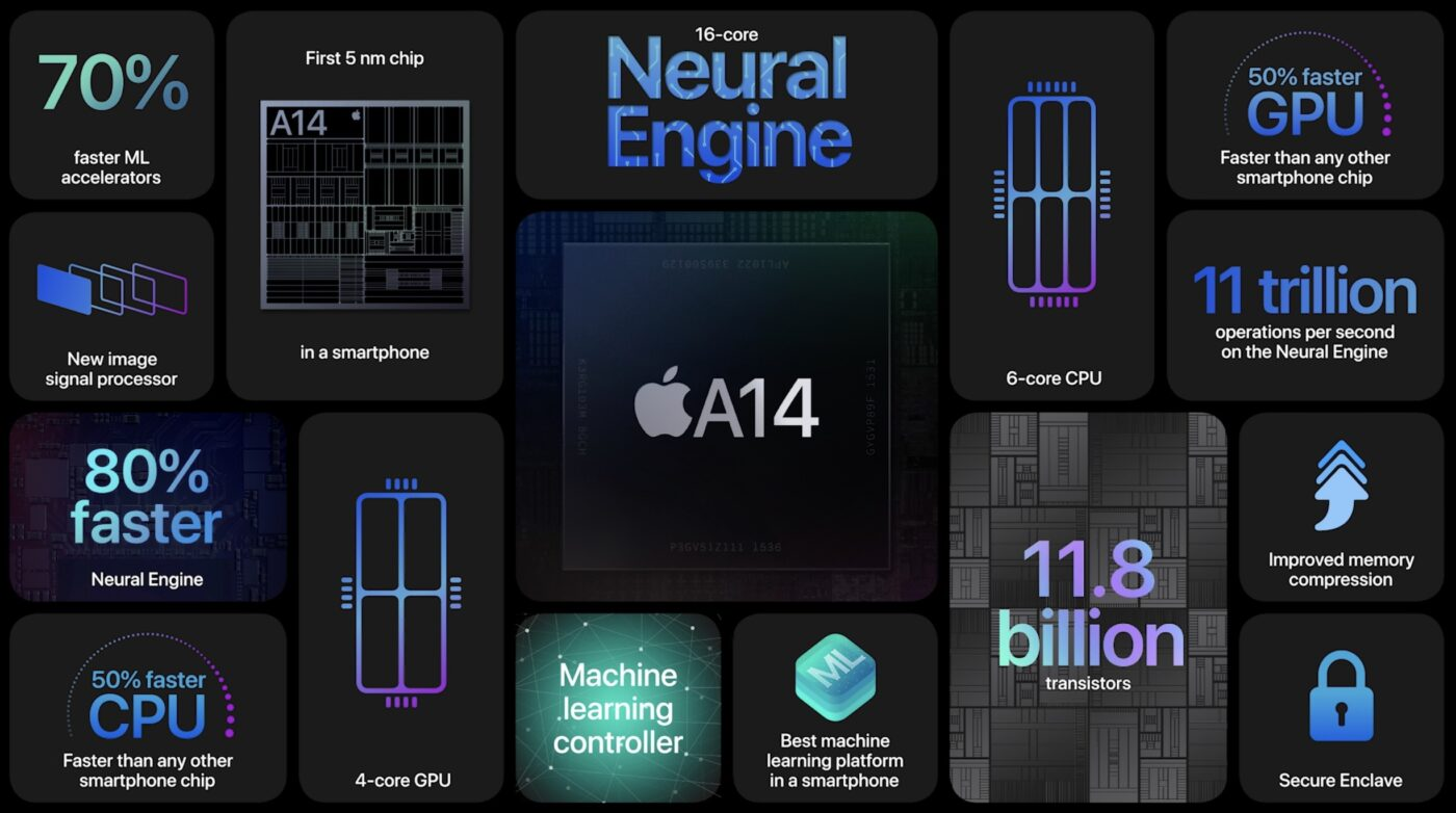 Apple A14 Bionic