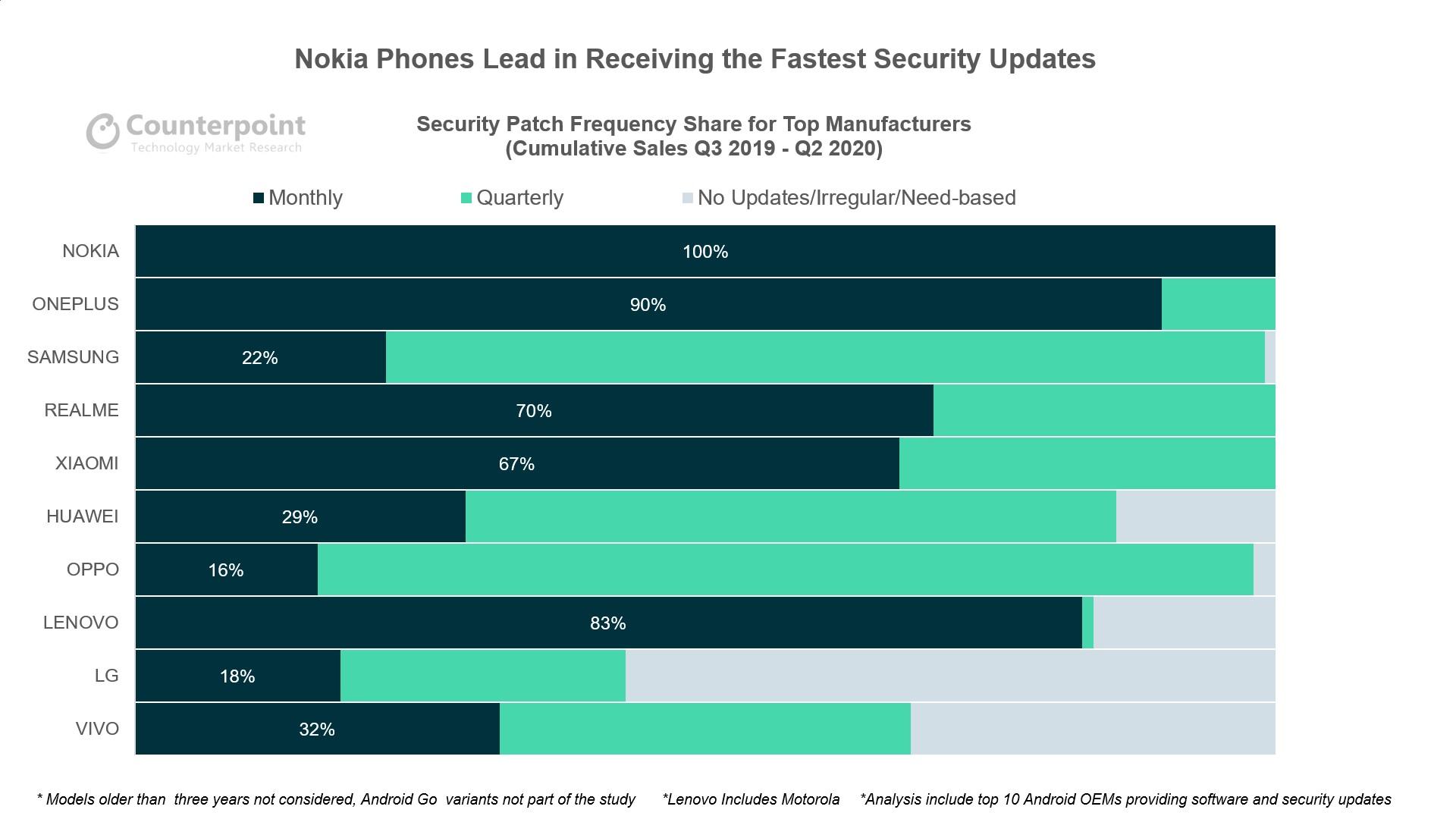 aktualizacje Androida Nokia OnePlus Samsung Xiaomi