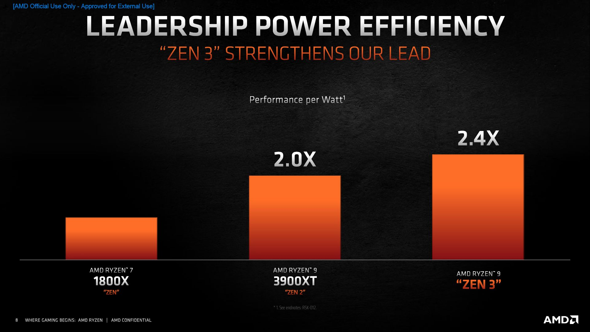AMD Ryzen 5000 już jest! Nowy król gamingu?