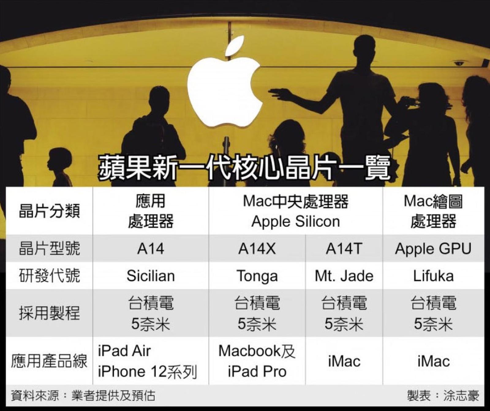 Apple A14X A14T GPU