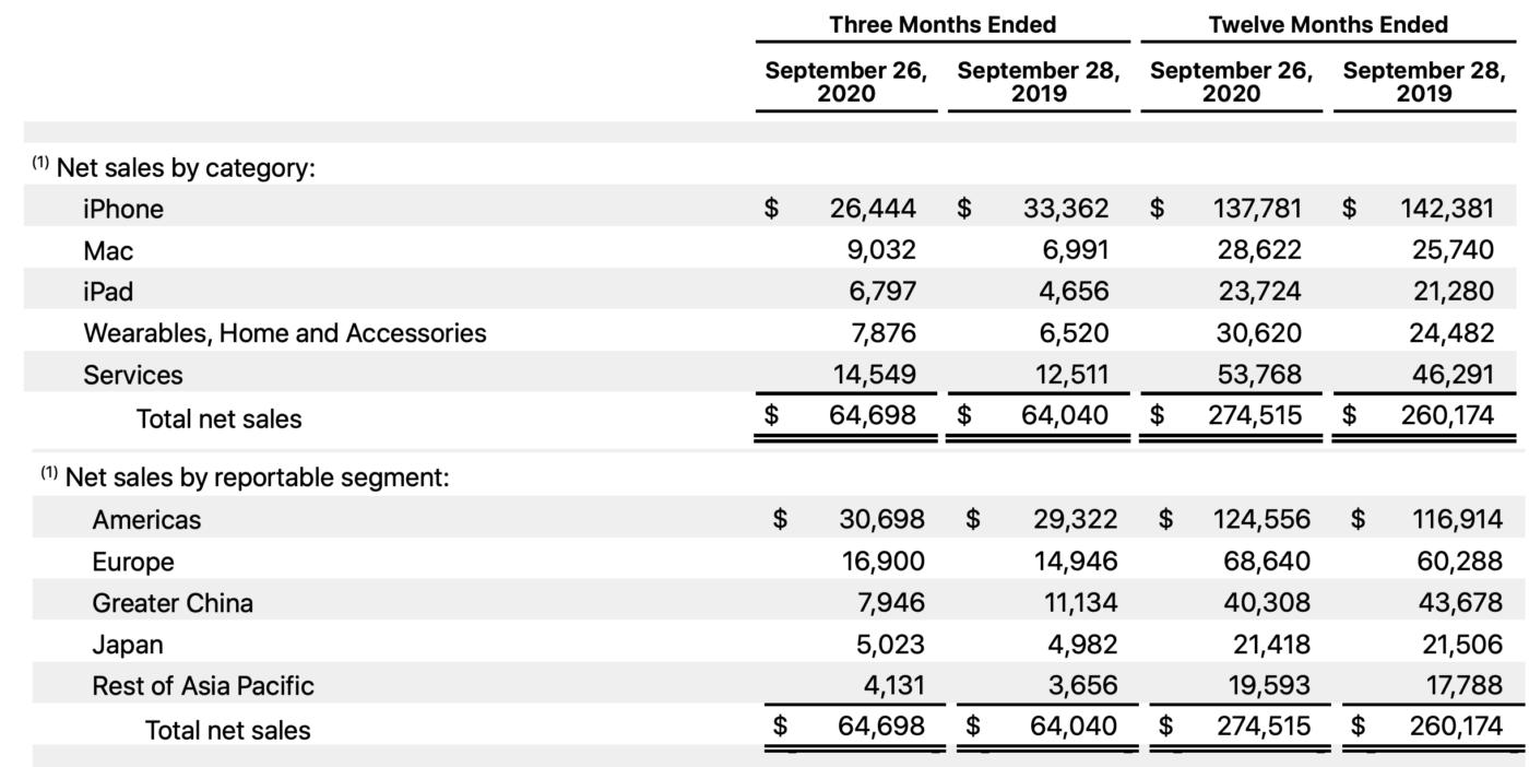 Apple – wyniki finansowe Q4 2020 rok.