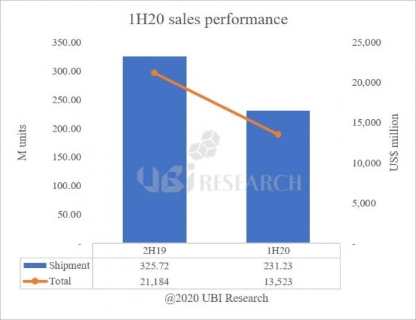 Ilość dostaw paneli OLED w pierwszej połowie 2020 roku