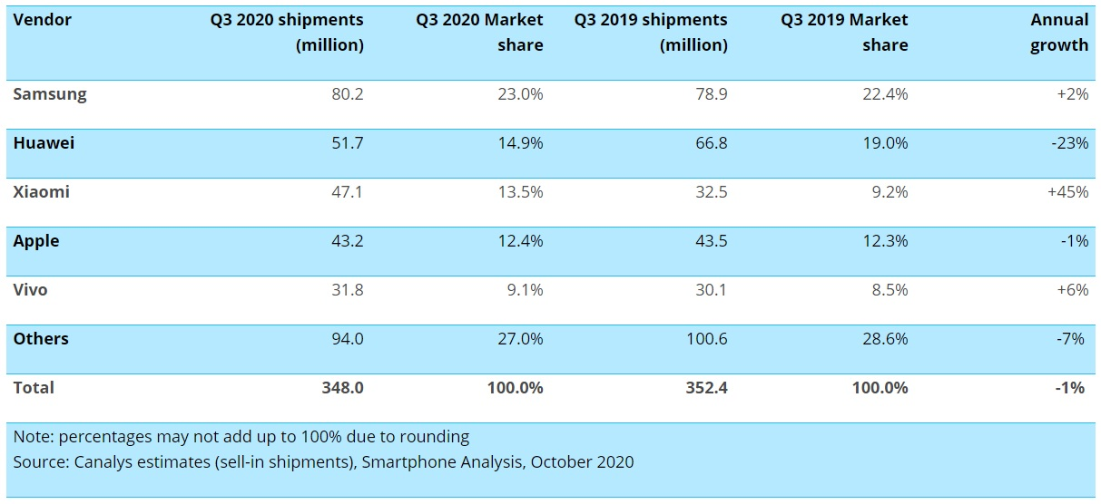 dostawy sprzedaż smartfonów trzeci kwartał Q3 2020 Canalys