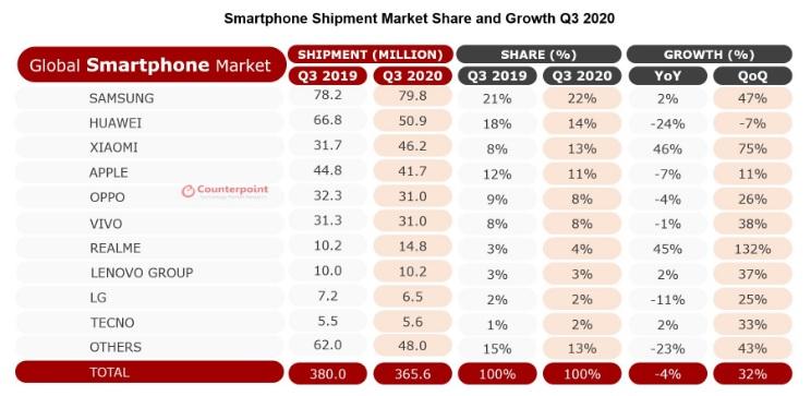 dostawy sprzedaż smartfonów trzeci kwartał Q3 2020 Counterpoint Research