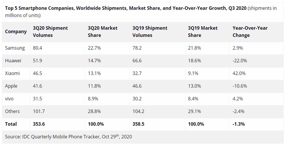 dostawy sprzedaż smartfonów trzeci kwartał Q3 2020 IDC Samsung Huawei Xiaomi Apple Vivo