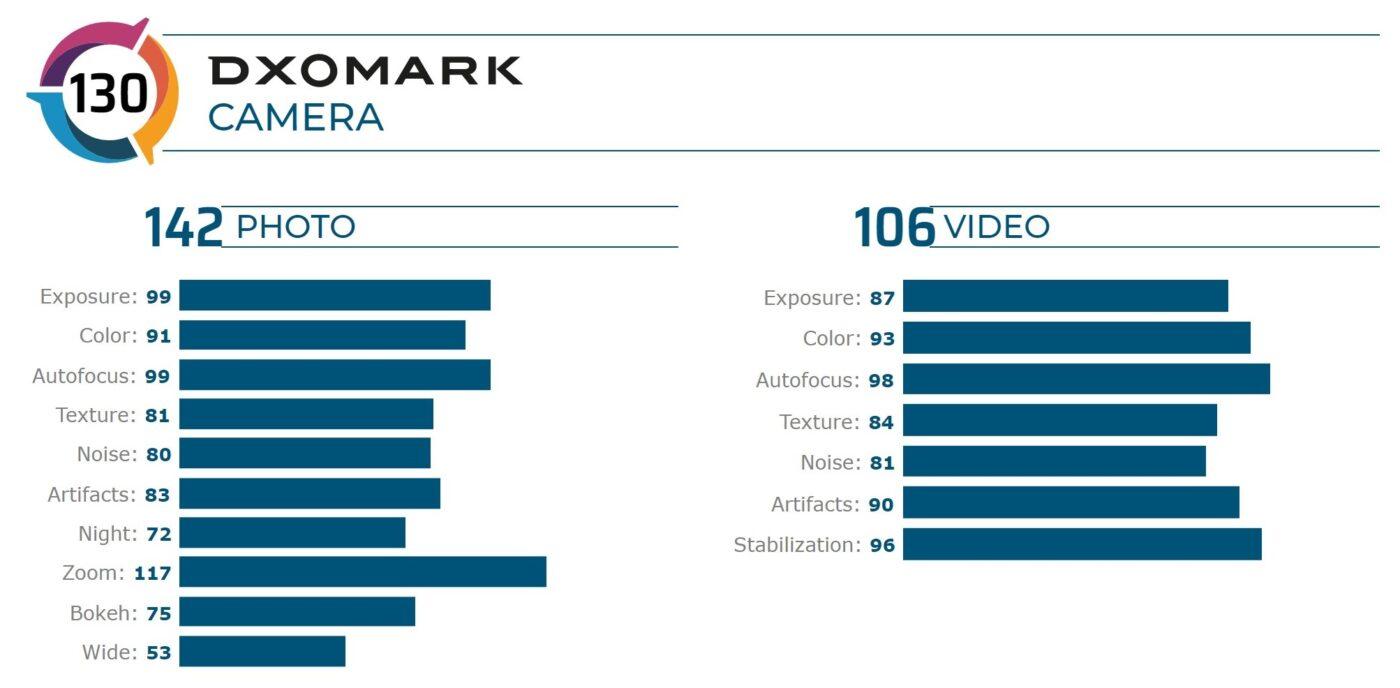 Samsung Galaxy Note 20 Ultra skrzywdzony przez DxOMark?  Dopiero 10. miejsce w rankingu