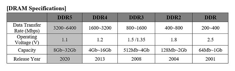 DDR5 vs inne DDR