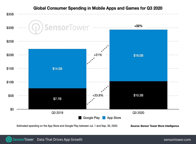 App Store i Google Play – przychody