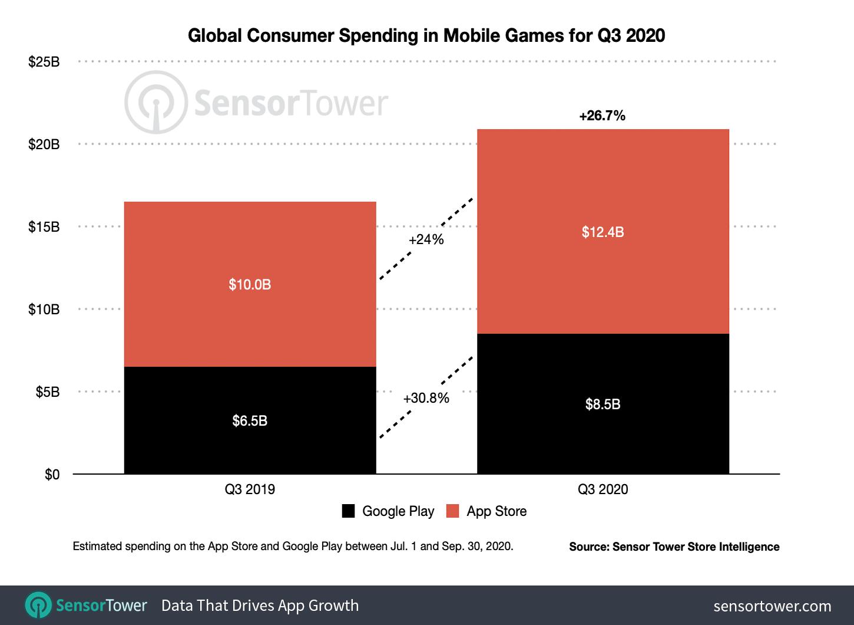 App Store i Google Play – przychody z gier