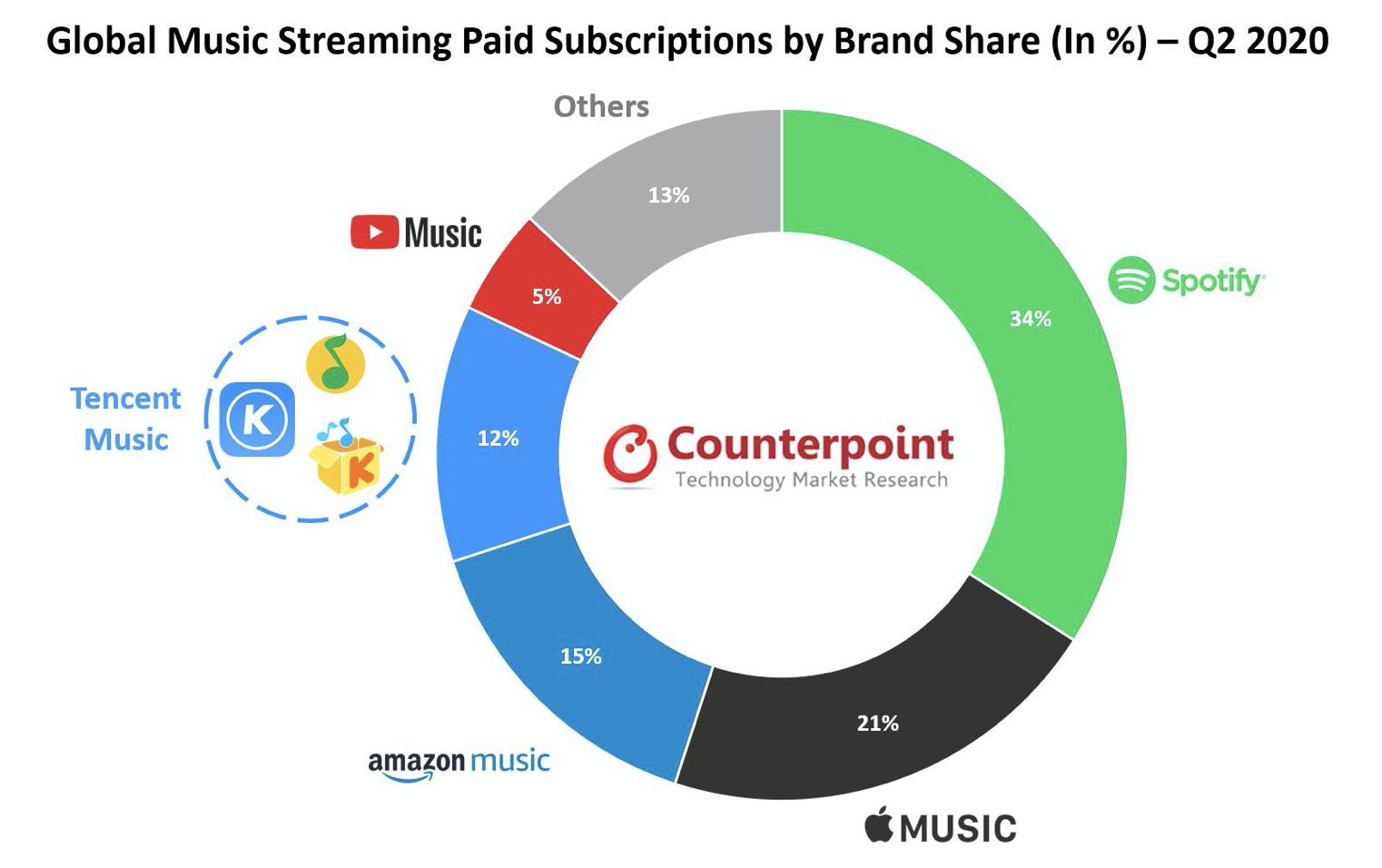 Rynek streamingu muzyki.