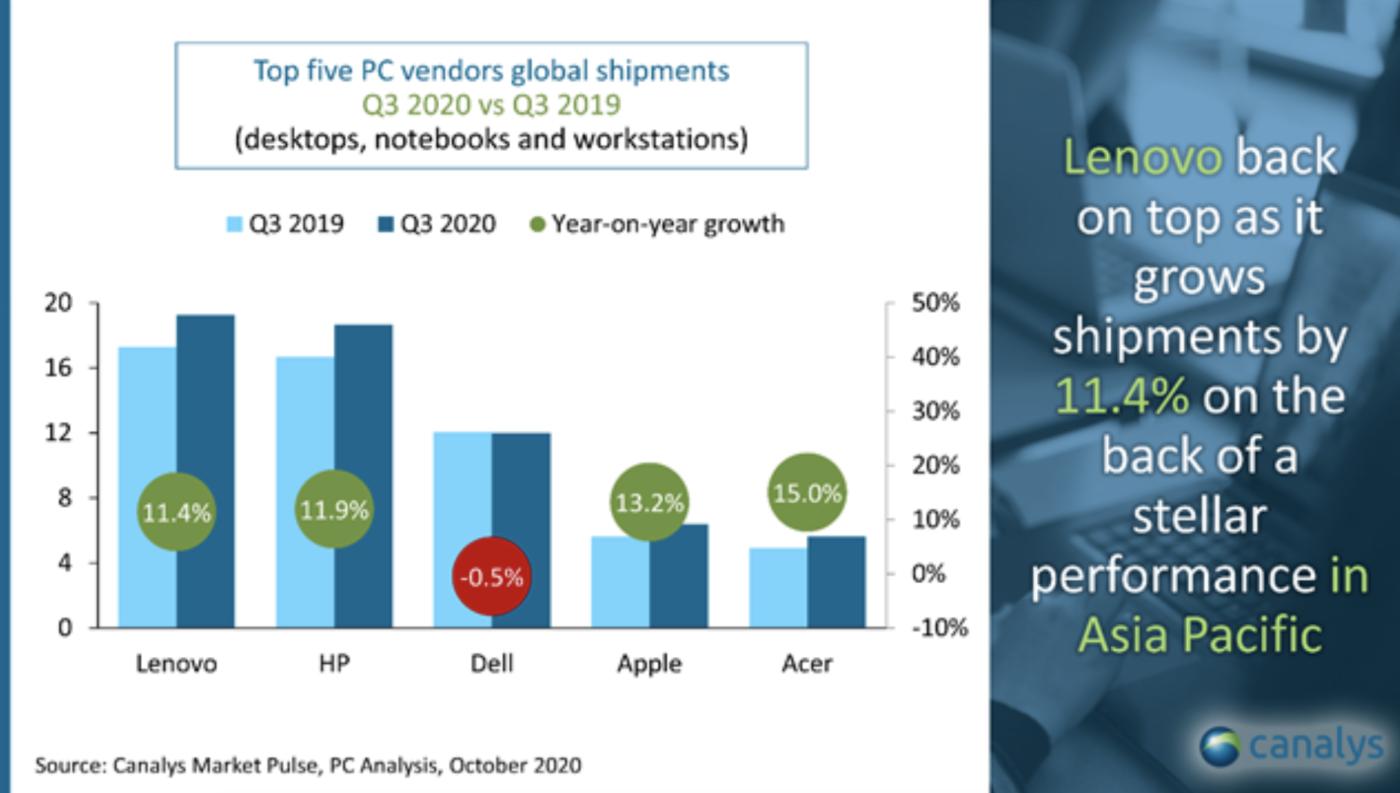 Sprzedaż komputerów – dane z trzeciego kwartału 2020 roku.