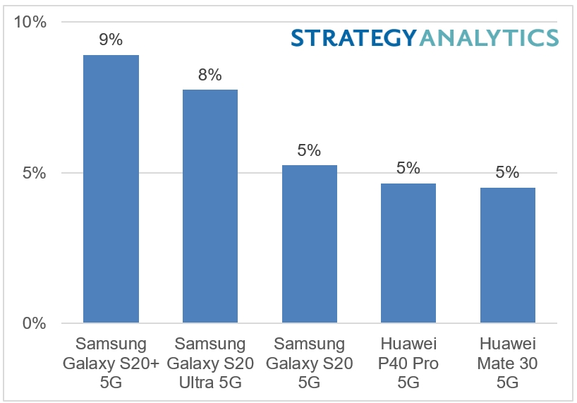 sprzedaż smartfonów 5G pierwsza połowa H1 2020 Samsung Huawei Strategy Analytics
