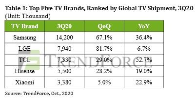 Sprzedaż telewizorów w Q3 2020 roku znacznie wzrosła (fot. TrendForce)
