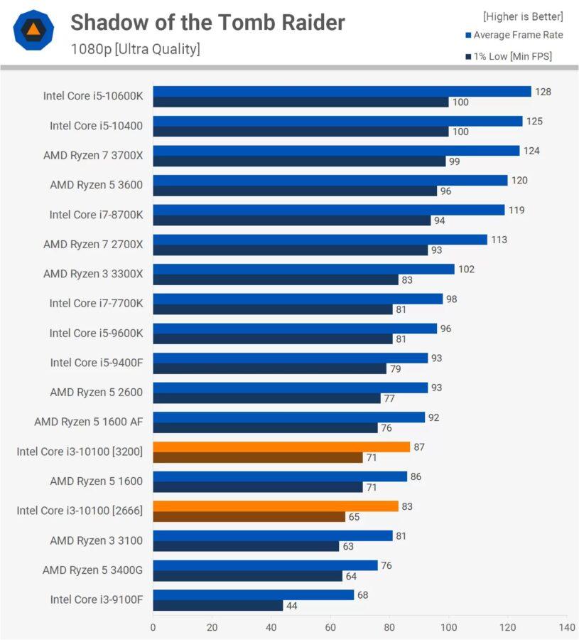 Intel Core i3-10100F - tani procesor gamingowy już w sprzedaży!