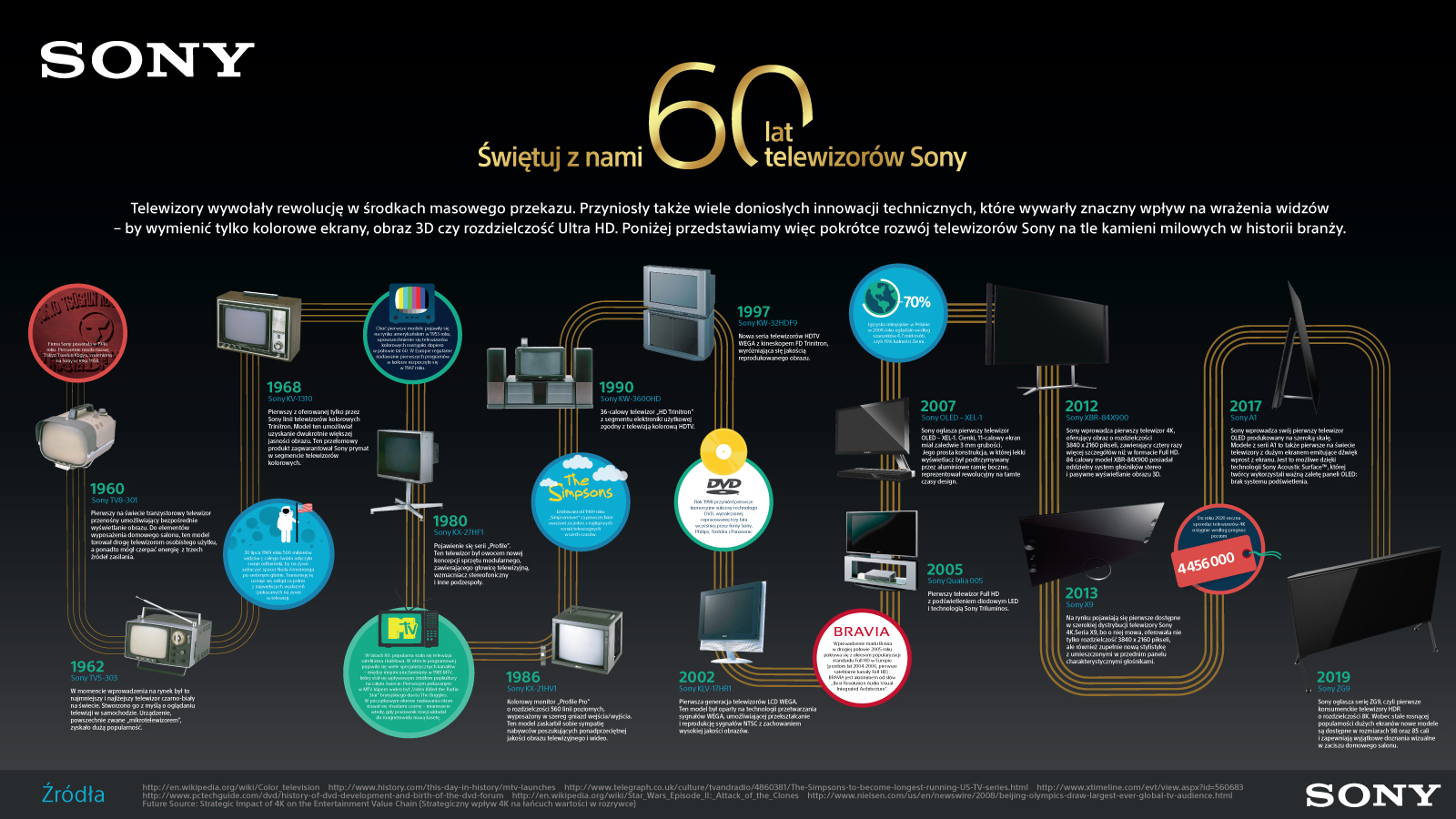 Sony TV 60 lat