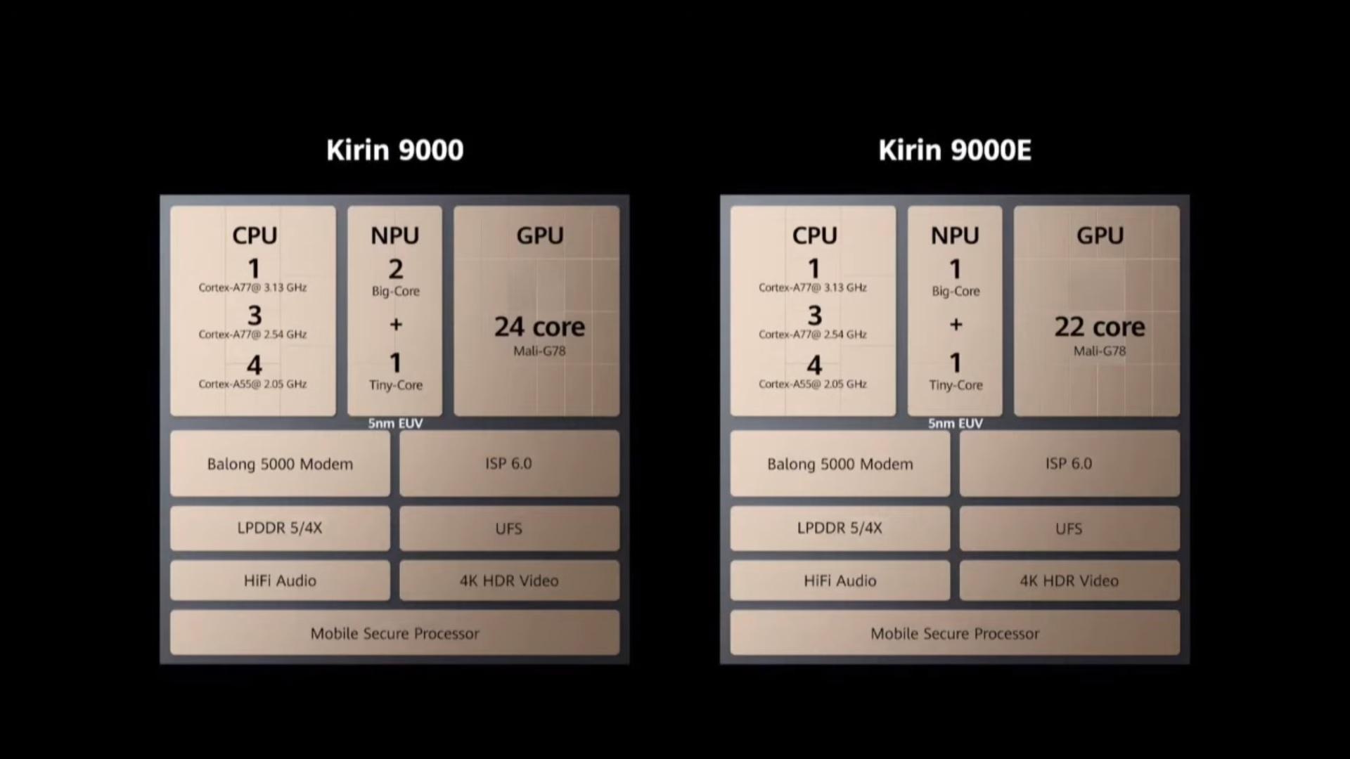 Huawei HiSilicon Kirin 9000 Kirin 9000E