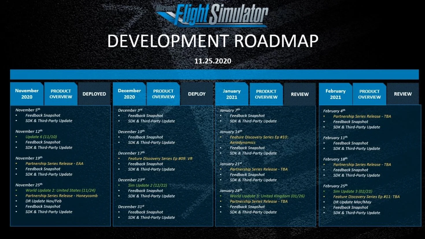 Microsoft Flight Simulator Roadmap