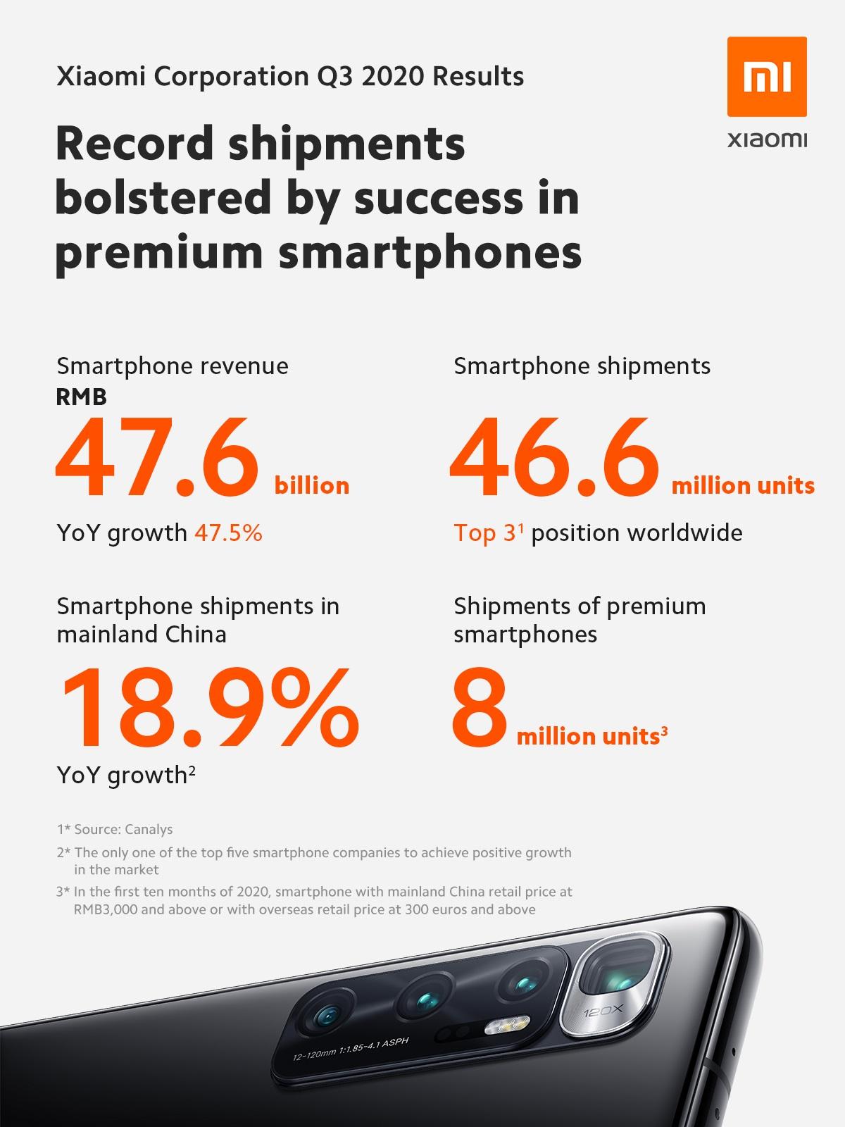Xiaomi wyniki finansowe sprzedaż smartfonów trzeci kwartał Q3 2020