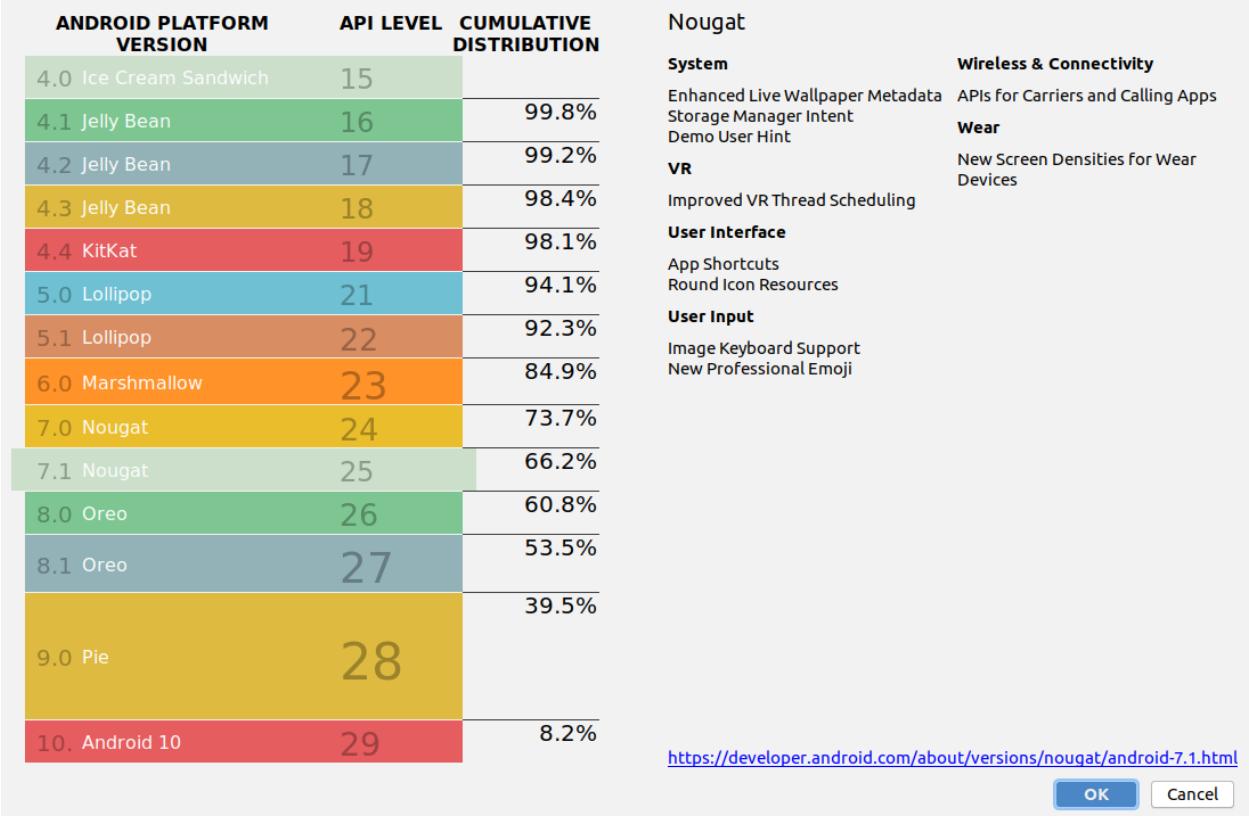 Dystrybucja systemu Android, stan na wrzesień 2020r. fot. via Engadget