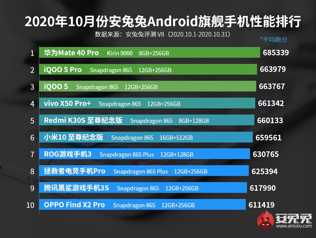 HiSilicon Kirin 9000 Qualcomm Snapdragon 865 Plus AnTuTu