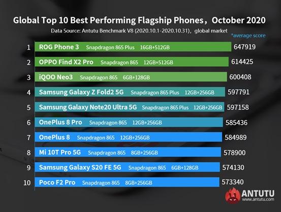 najwydajniejsze smartfony z Androidem październik 2020 świat AnTuTu
