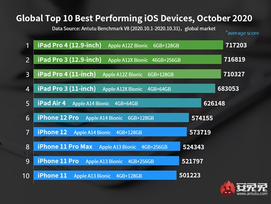 najwydajniejsze smartfony z iOS tablety z iPadOS październik 2020 świat AnTuTu
