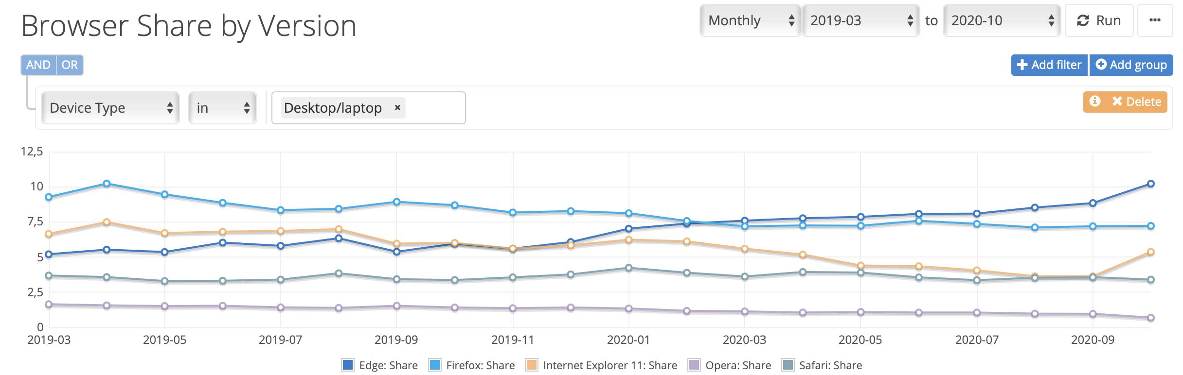 Microsoft Edge vs. inne przeglądarki.