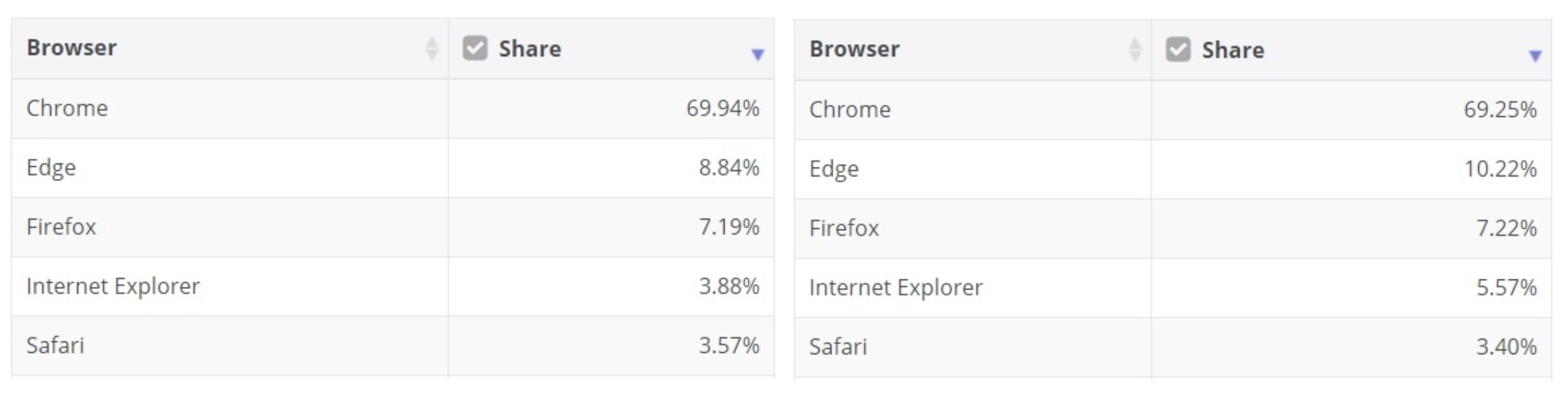 Google Chrome Microsoft Edge Mozilla Firefox Apple Safari