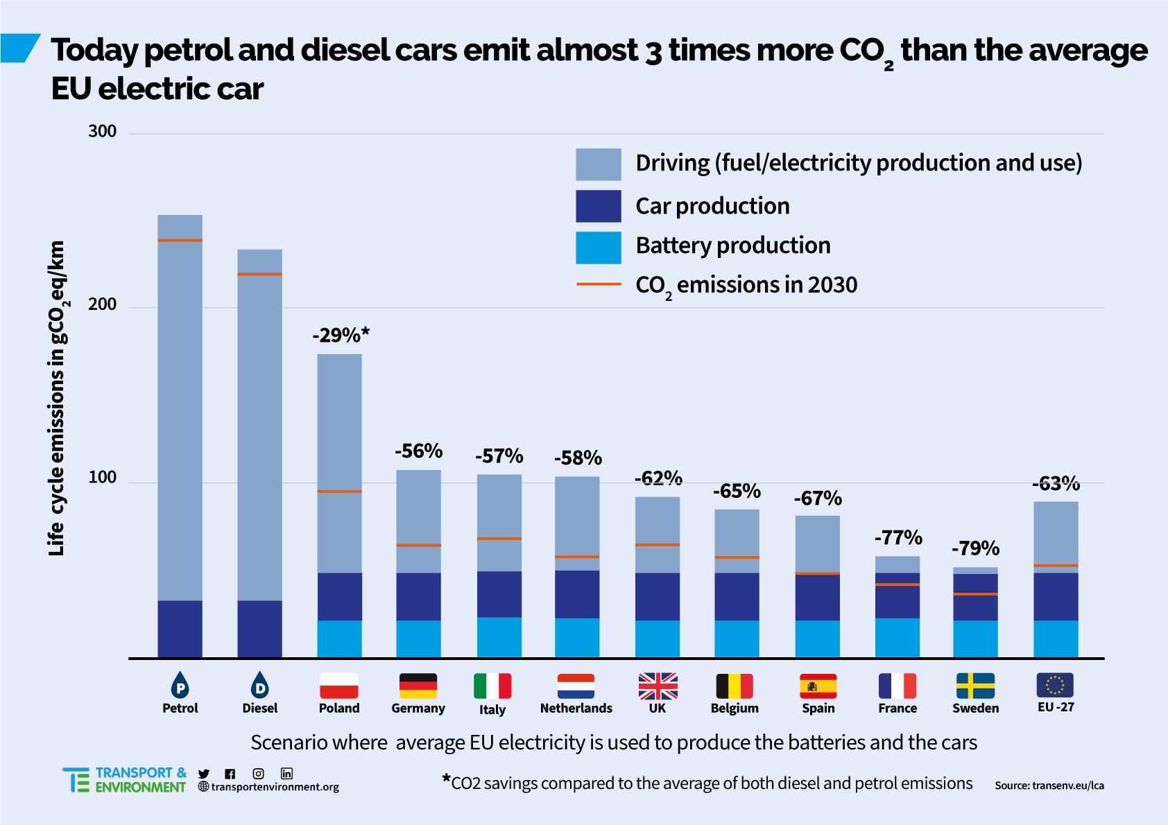"""Elektryki są bardziej """"eko"""" niż auta spalinowe. Dotyczy to także Polski"""
