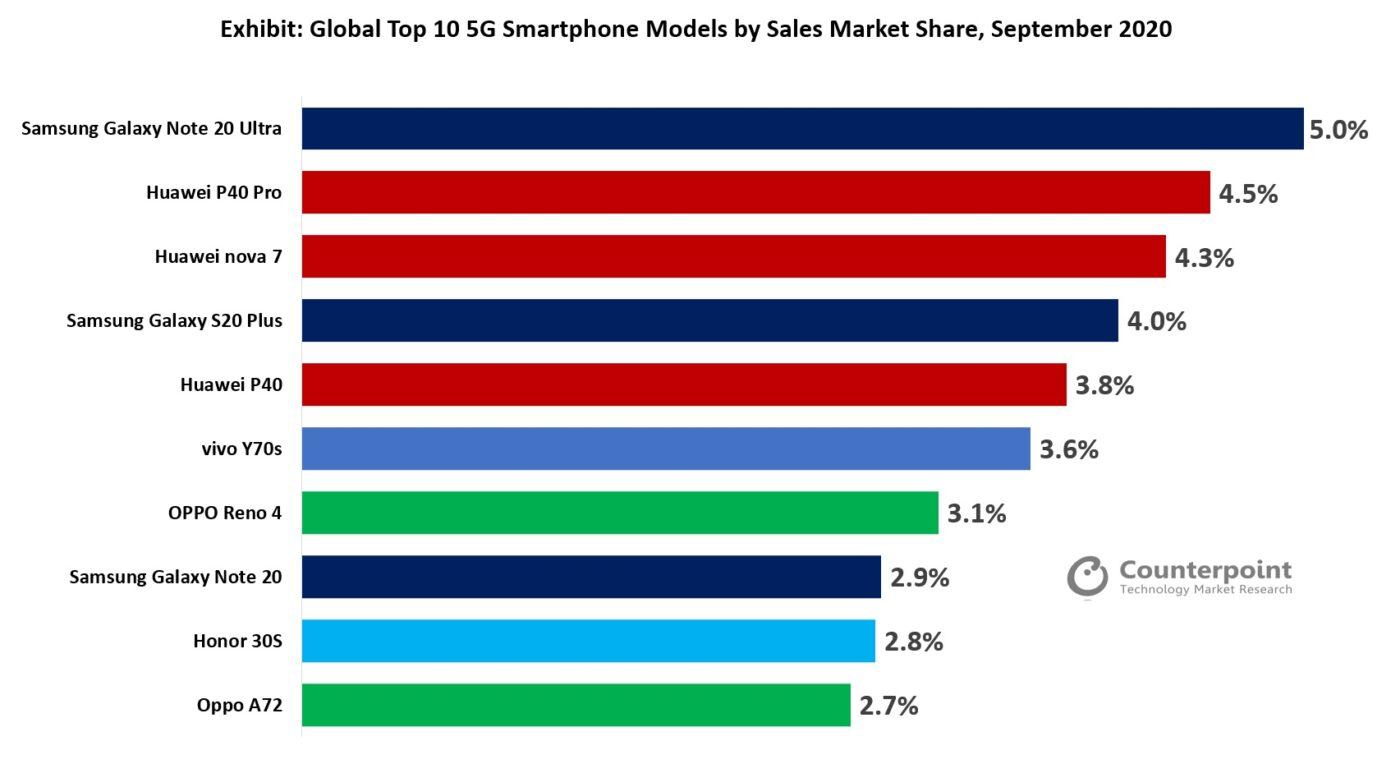 sprzedaż smartfonów 5G Huawei Samsung Oppo Vivo wrzesień 2020