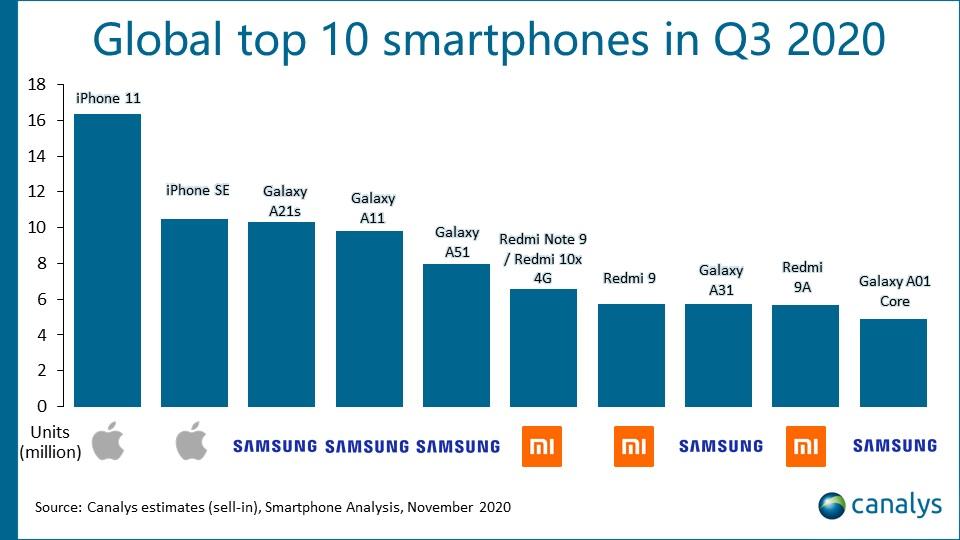 sprzedaż smartfonów dostawy trzeci kwartał Q3 2020 Canalys
